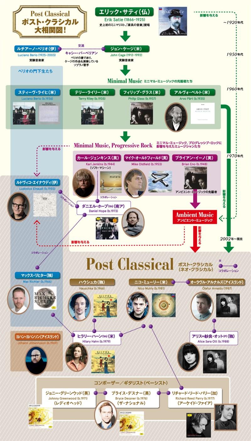 Chart _re