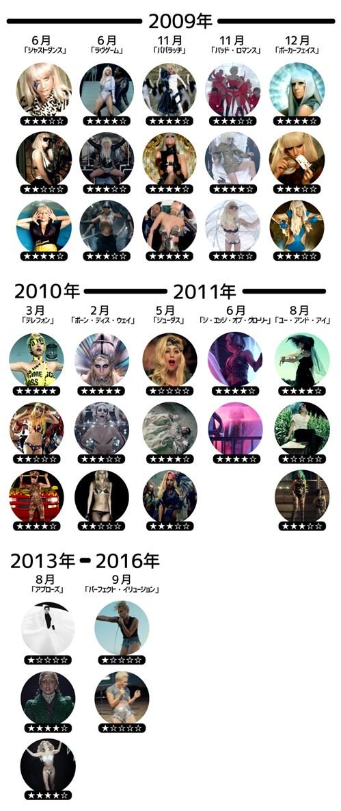 Gaga 年表